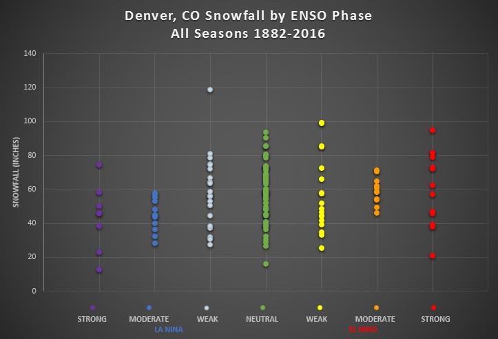 Denver 1882-2016