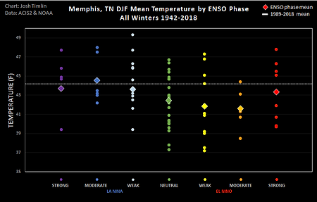 Memphis ENSO Temp (2018).png