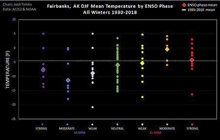 Fairbanks ENSO Temp (2018).png