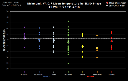 Richmond ENSO Temp (2018).png