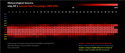 Summer Iso 1990-2019.png