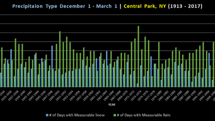 NYC Winters: Precipitation Types & Changing Times