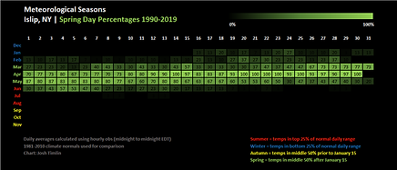 Spring Iso 1990-2019.png