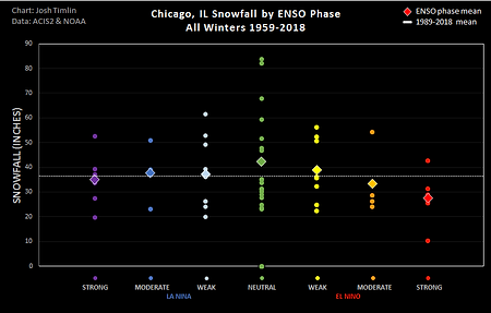 Chicago ENSO Snow (2018).png