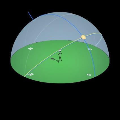 Apparent Path of the Sun at Select Latitudes