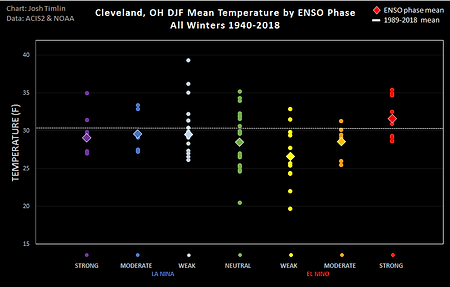 CLE ENSO Temp (2018).png