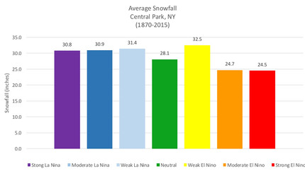 Comparing Winter Snowfall with ENSO Phase