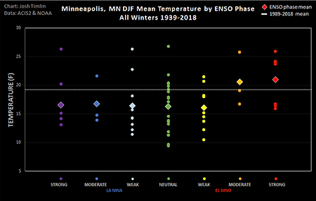 MSP ENSO Temp (2018).png