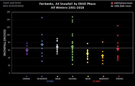 Fairbanks ENSO Snow (2018).png