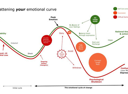On flattening your emotional curve