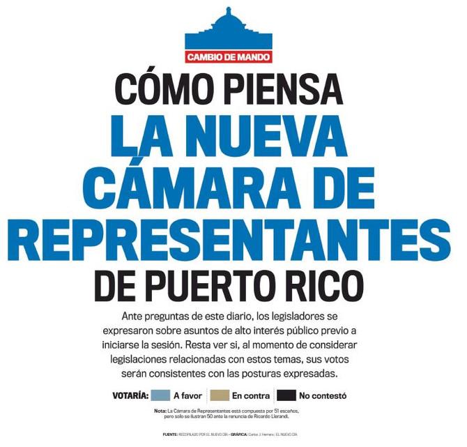 Cómo piensa la nueva Cámara de Representantes de Puerto Rico