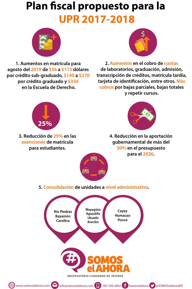 Plan fiscal propuesto para la UPR 2017-2018