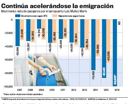 Crisis fiscal y la criminalidad claves para la emigración