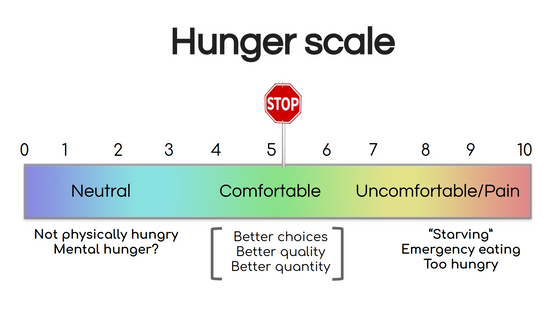 Managing Hunger & Diet