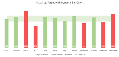 Excel Actual vs. Target Threshold Chart 2