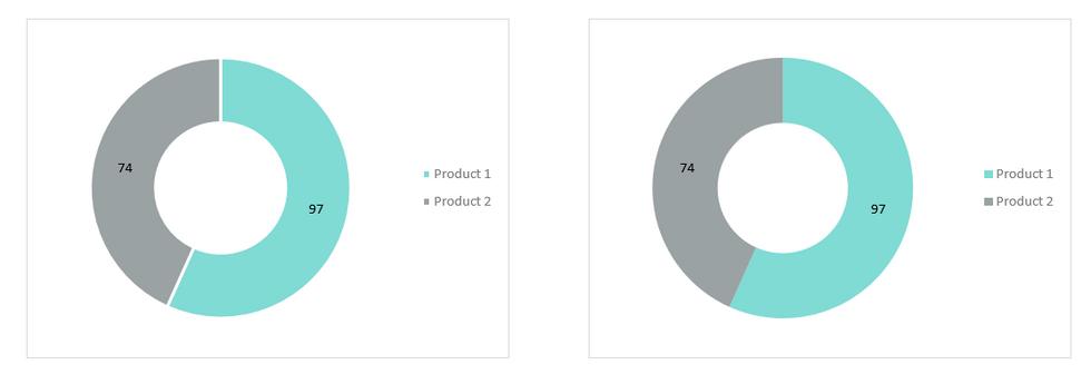 Excel Doughnut Charts 2