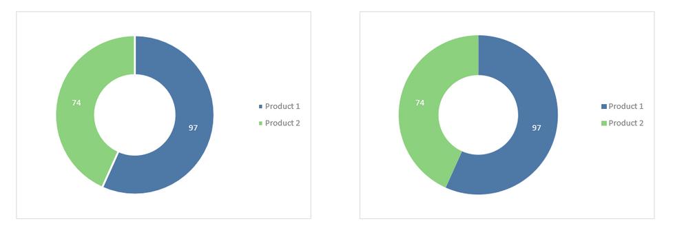 Excel Doughnut Charts 3