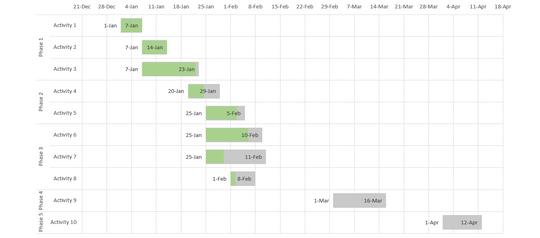 Excel Gantt Chart With Progress Bar