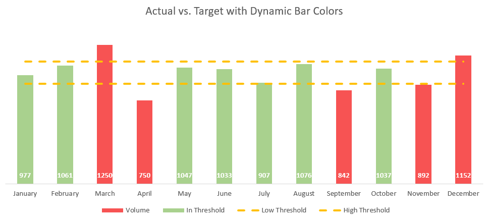 Excel Actual vs. Target Threshold Chart 1