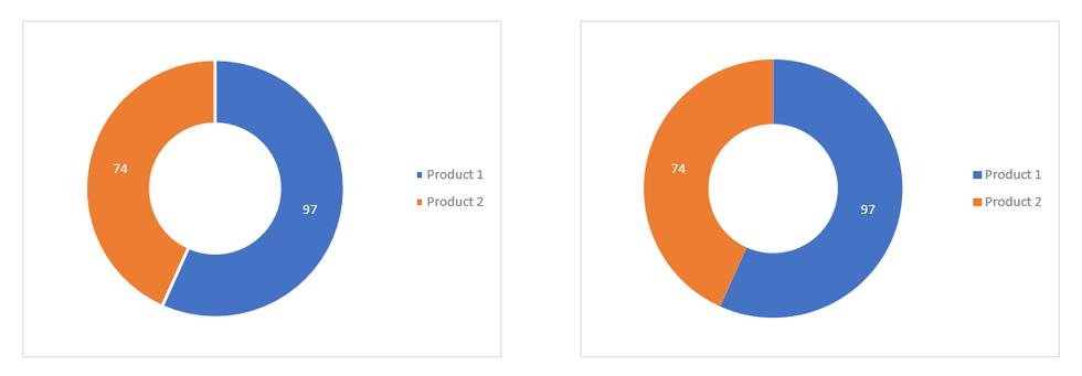 Excel Doughnut Charts Classic