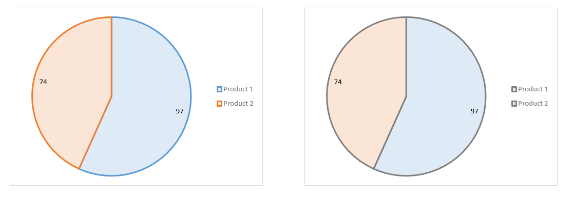 Excel Pie Charts 5