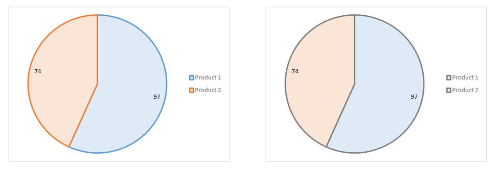 Excel Pie Charts 5