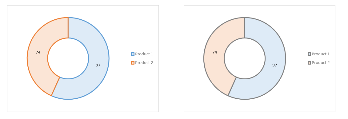 Excel Doughnut Charts 5
