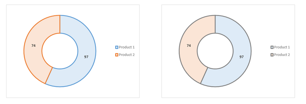 Excel Doughnut Charts 5