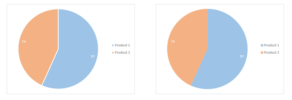Excel Pie Charts 4