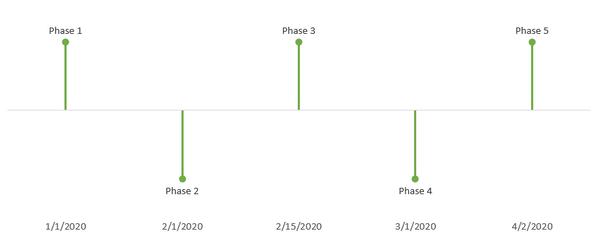 Excel Milestone Chart