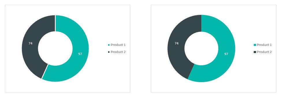 Excel Doughnut Charts 1