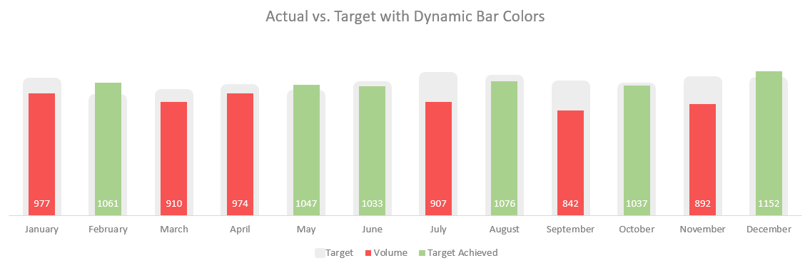 Excel Actual vs. Target Dynamic Chart 2