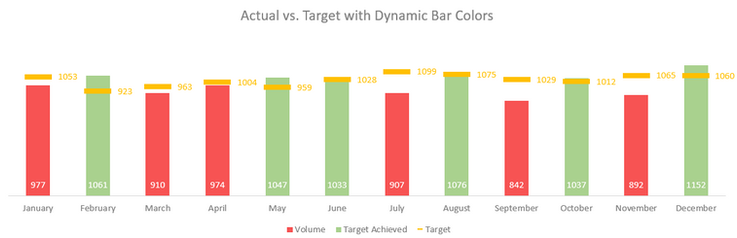 Excel Actual vs. Target Dynamic Chart 3