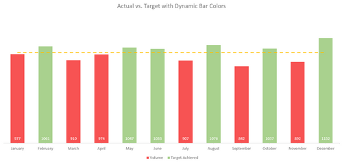 Excel Actual vs Target Dynamic Chart