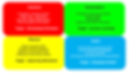 Four Concern Model By FA