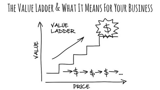 Before you work on any kind of sales funnel you must build out your Value Ladder.  In order to build trust you must create an initial offer of value and that one leads to the next and so on. Each step offers a higher value therefore more spend from your client. Spend some time sitting down to get creative with your Value Ladder. Think of where you want to take your customer in the end..