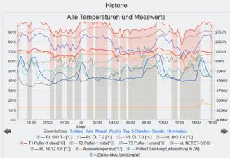 Temperatur Grafik