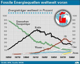 Vom Klimawandel zur nachhaltigen Energieversorgung
