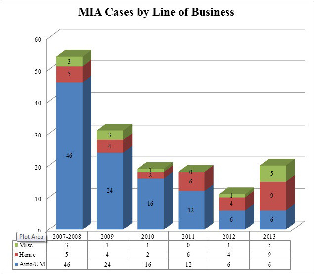 MIA Cases By Line of Business.jpg