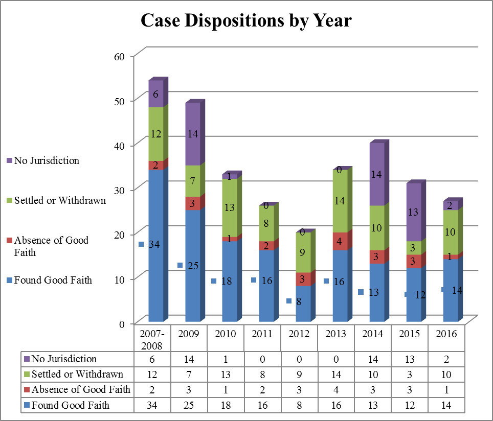 Case Disposition By Year