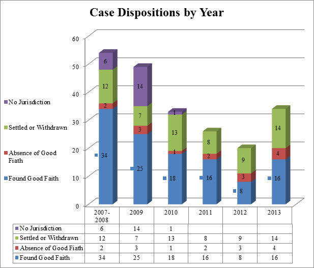 MIA Case Dispositions By Year.jpg