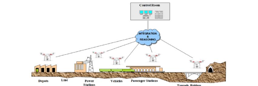 Vigilancia Ferroviária com drones