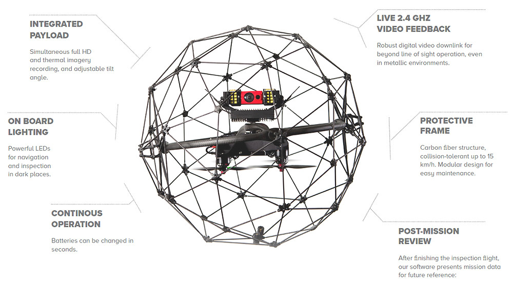 Features Elios DronDrones