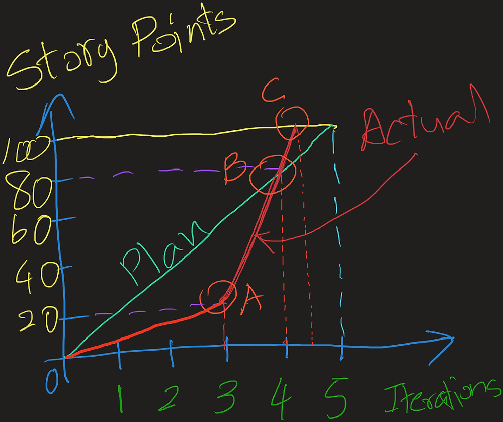 Scrum burn-up chart