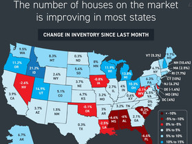 Good news for buyers: the number of houses on the market is improving in most states.