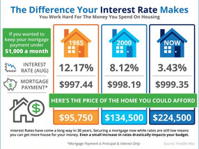 Do You Know the Impact Your Interest Rate Makes? [INFOGRAPHIC]