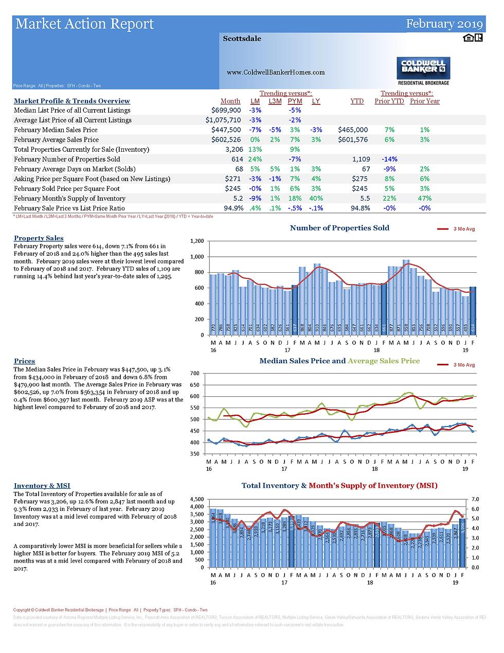 MarketActionReportScottsdale_Page_1.png