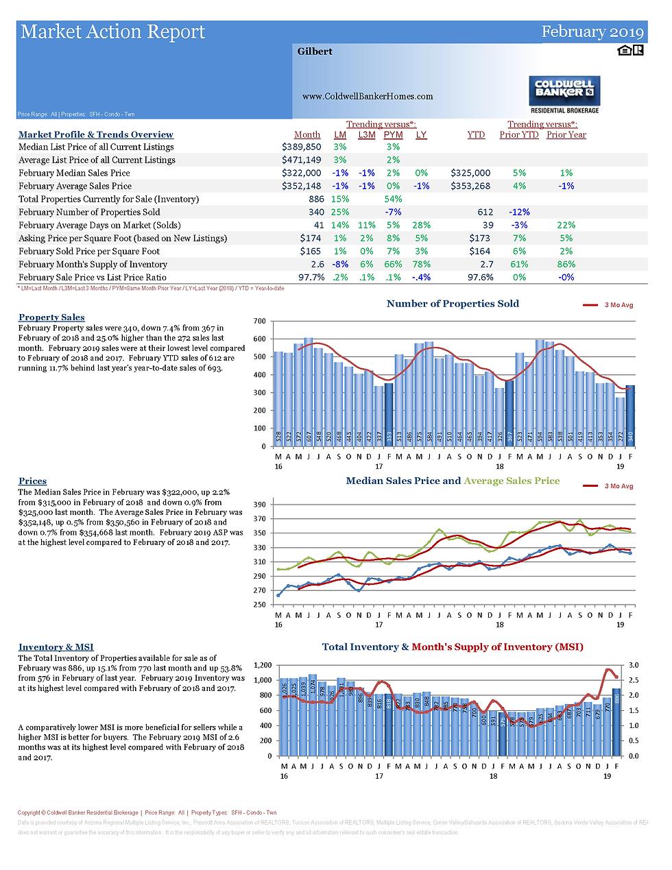 MarketActionReportGilbert_Page_1.png