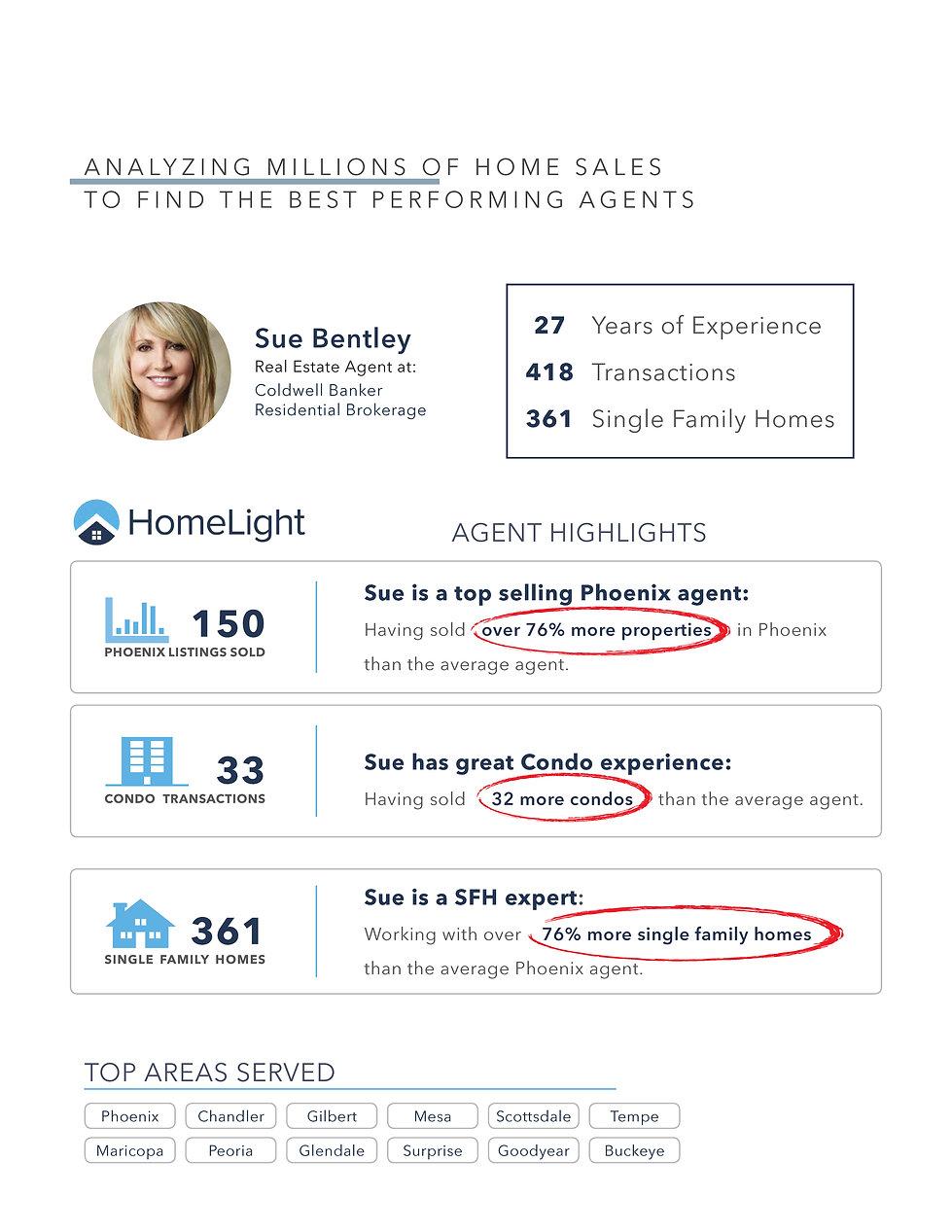 05 - Top Selling Phoenix Agent.jpg