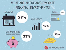 Americans Believe Real Estate is Best Place to Invest Long Term